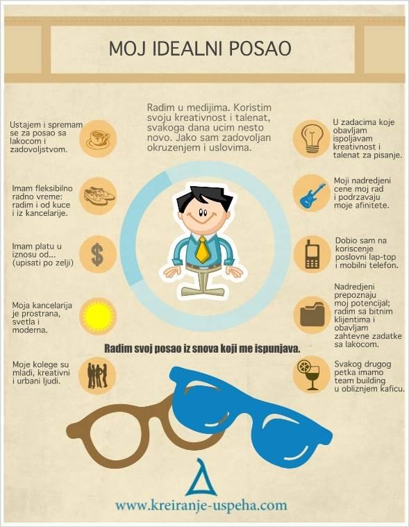 kreiranje uspeha kako naći idealan posao